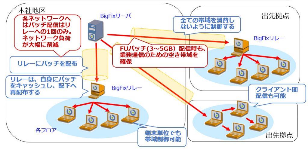 BigFix帯域負荷制御