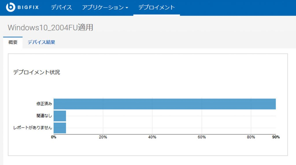 BigFixFU適用レポート(グラフ)